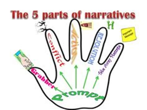 Literacy narrative essay about writing